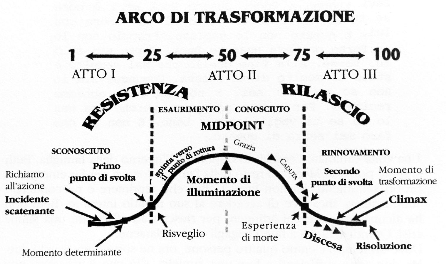 Arco di trasformazione